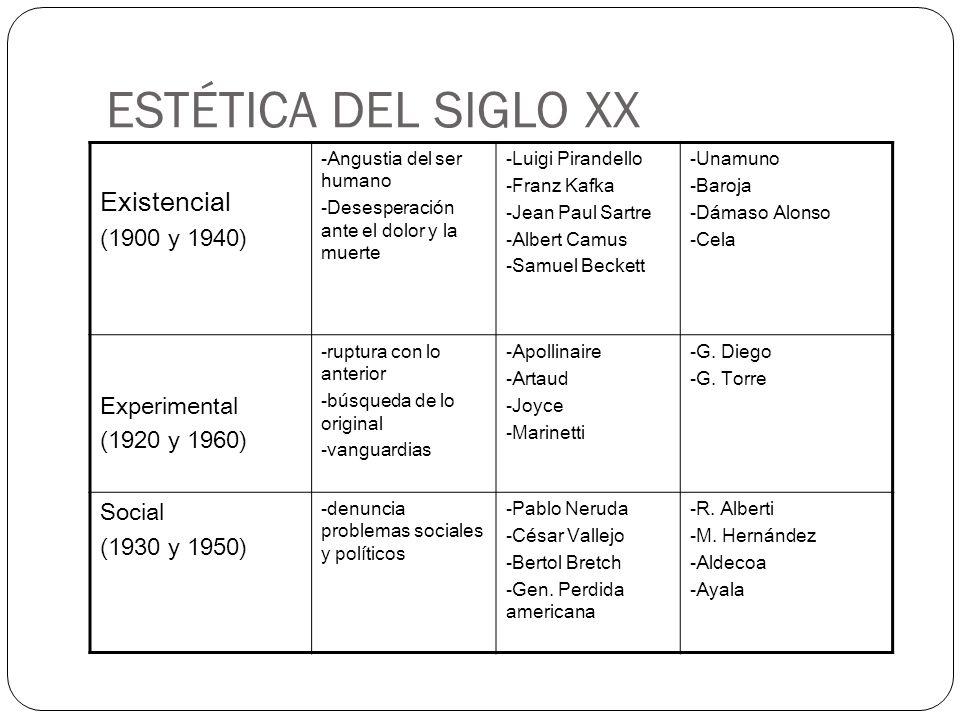ESTÉTICA DEL SIGLO XX Existencial (1900 y 1940) Experimental