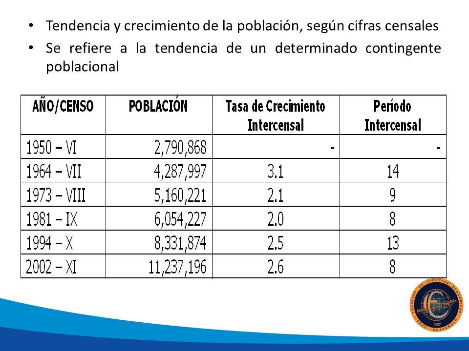 Tendencia y crecimiento de la población, según cifras censales