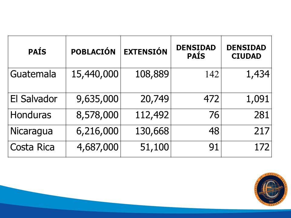 PAÍS POBLACIÓN. EXTENSIÓN. DENSIDAD PAÍS. DENSIDAD CIUDAD. Guatemala. 15,440,000. 108,889. 142.