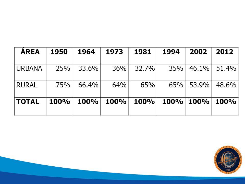 ÁREA 1950. 1964. 1973. 1981. 1994. 2002. 2012. URBANA. 25% 33.6% 36% 32.7% 35% 46.1% 51.4%