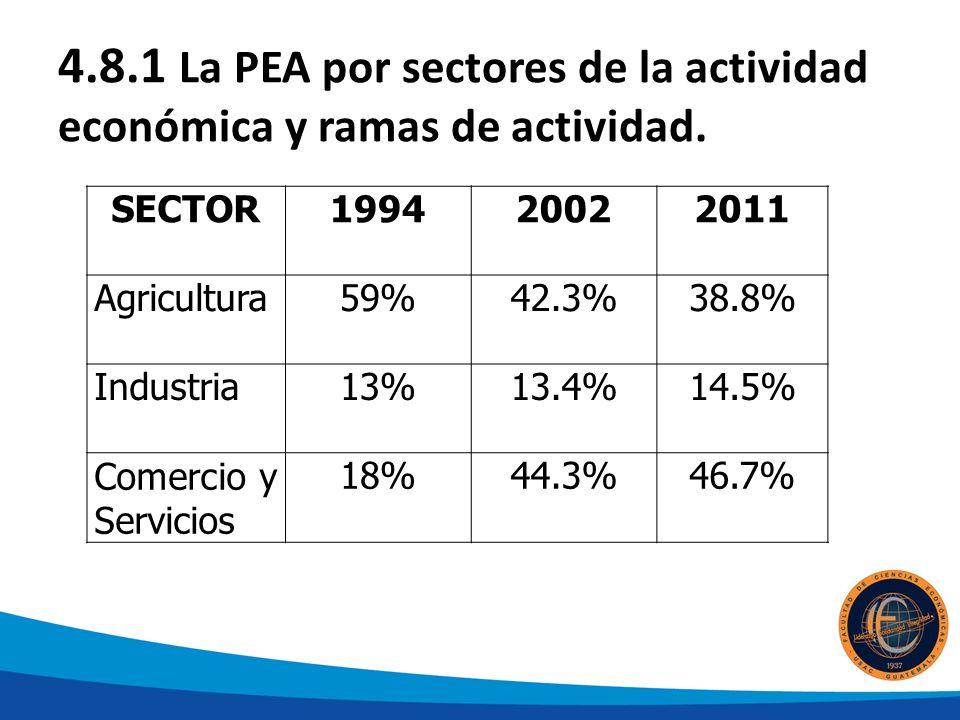 4.8.1 La PEA por sectores de la actividad económica y ramas de actividad.