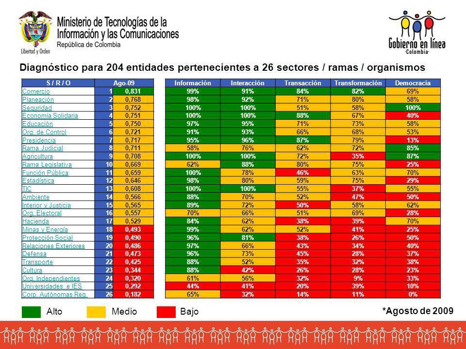 Diagnóstico para 204 entidades pertenecientes a 26 sectores / ramas / organismos
