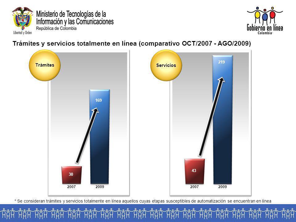 Trámites y servicios totalmente en línea (comparativo OCT/2007 - AGO/2009)