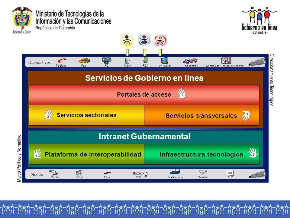 Servicios de Gobierno en línea Intranet Gubernamental
