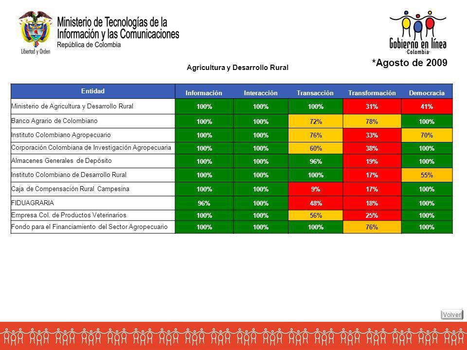 *Agosto de 2009 Agricultura y Desarrollo Rural Entidad Información