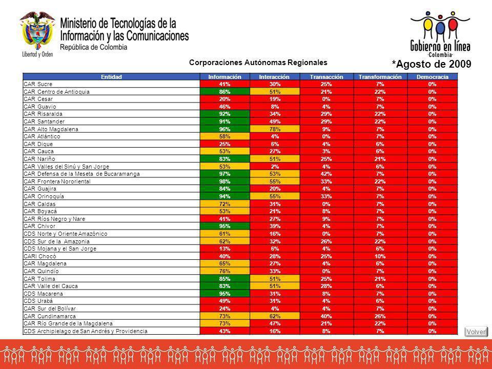 *Agosto de 2009 Corporaciones Autónomas Regionales Volver Entidad