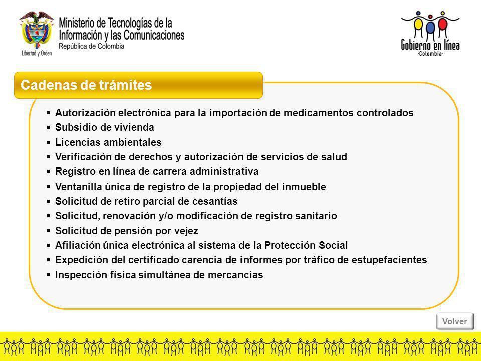Cadenas de trámites Autorización electrónica para la importación de medicamentos controlados. Subsidio de vivienda.