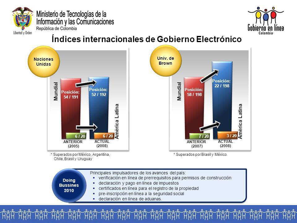 Índices internacionales de Gobierno Electrónico