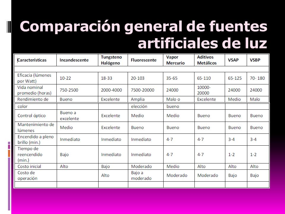 Comparación general de fuentes artificiales de luz