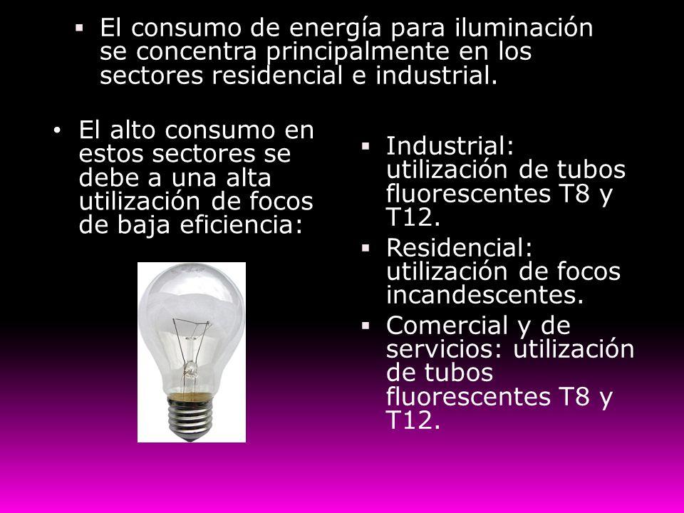 El consumo de energía para iluminación se concentra principalmente en los sectores residencial e industrial.