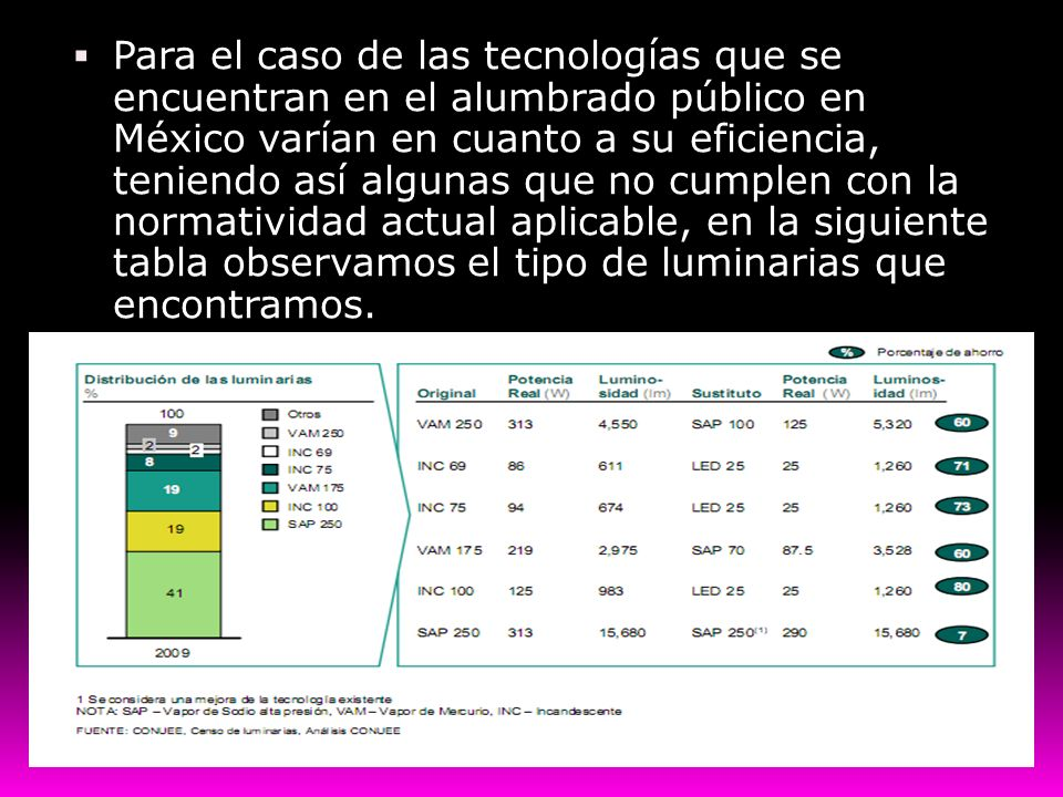 Para el caso de las tecnologías que se encuentran en el alumbrado público en México varían en cuanto a su eficiencia, teniendo así algunas que no cumplen con la normatividad actual aplicable, en la siguiente tabla observamos el tipo de luminarias que encontramos.