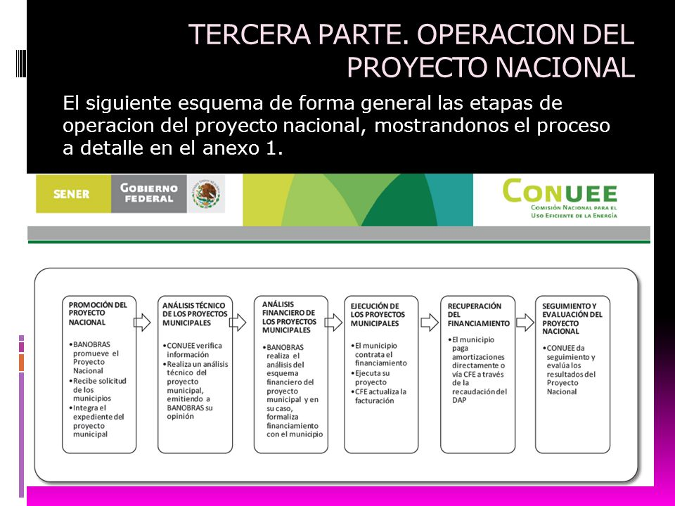 TERCERA PARTE. OPERACION DEL PROYECTO NACIONAL