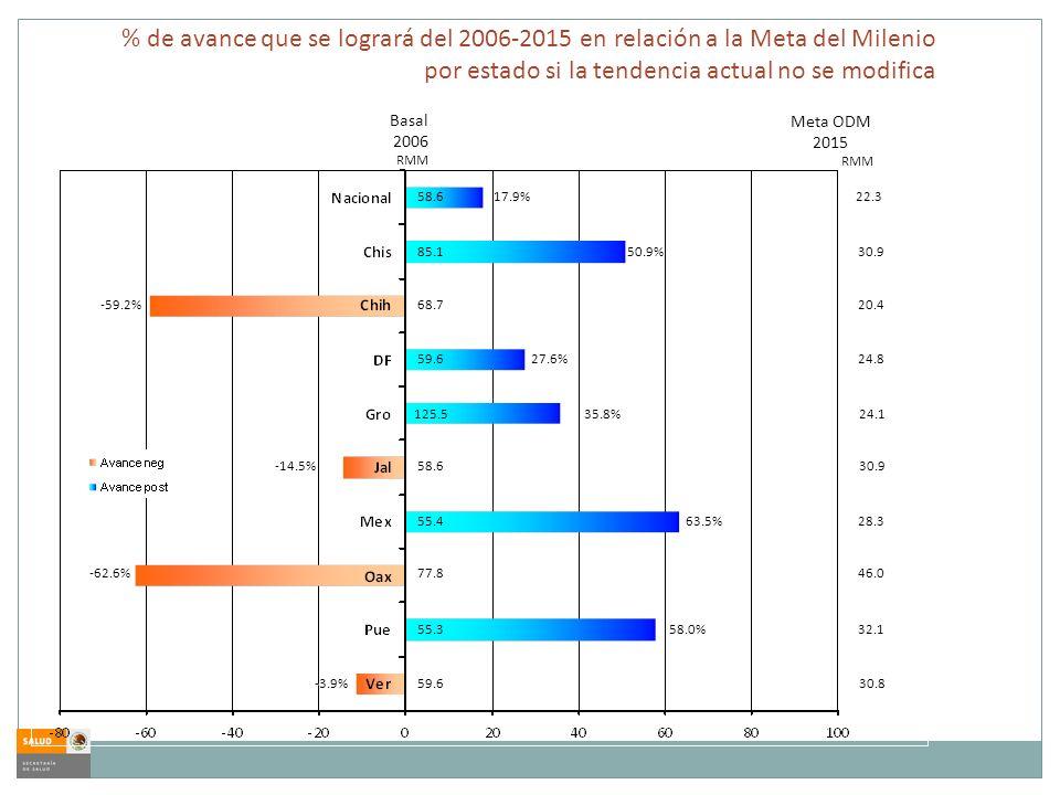% de avance que se logrará del 2006-2015 en relación a la Meta del Milenio por estado si la tendencia actual no se modifica