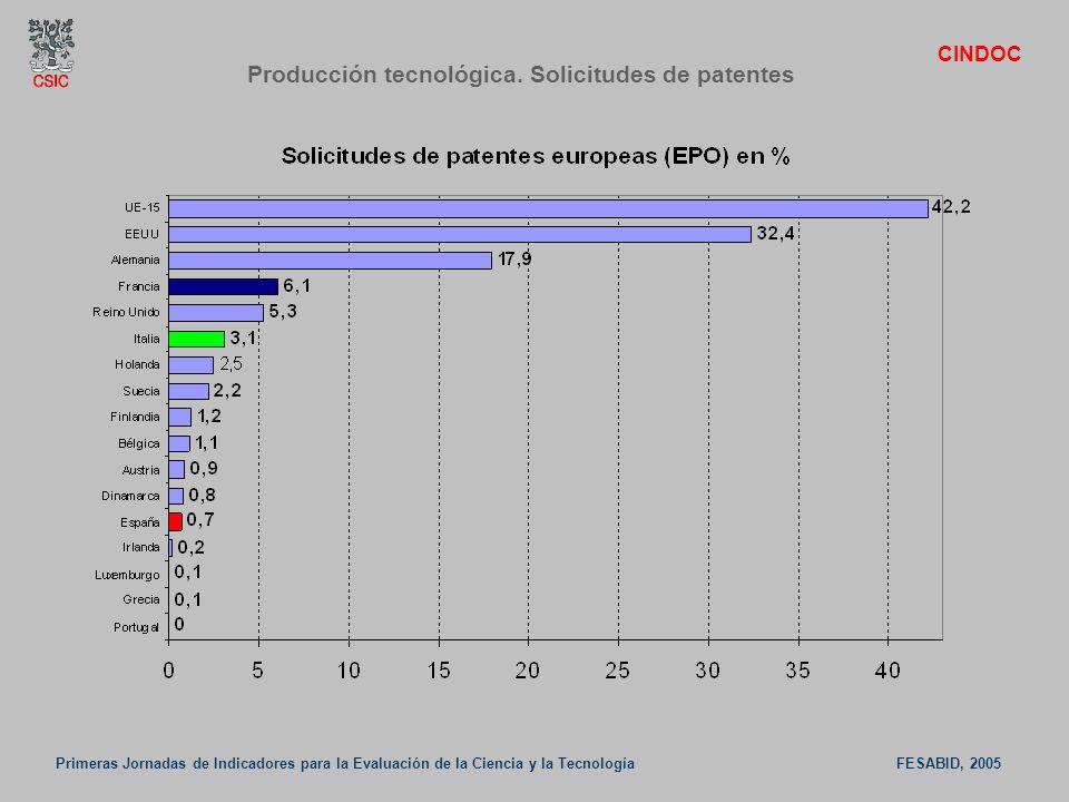 Producción tecnológica. Solicitudes de patentes