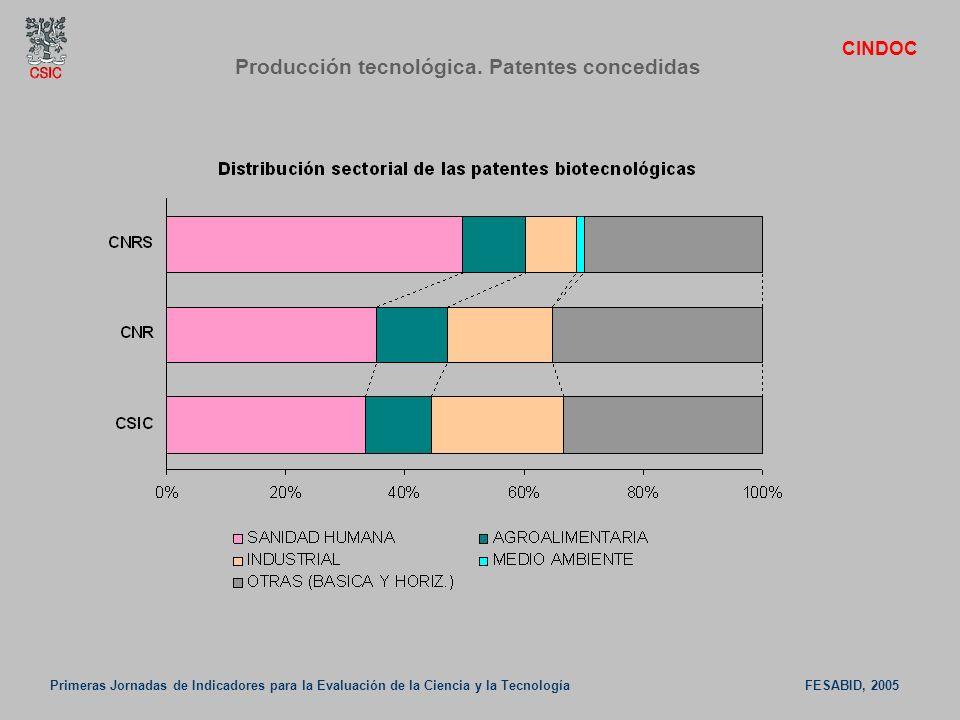 Producción tecnológica. Patentes concedidas
