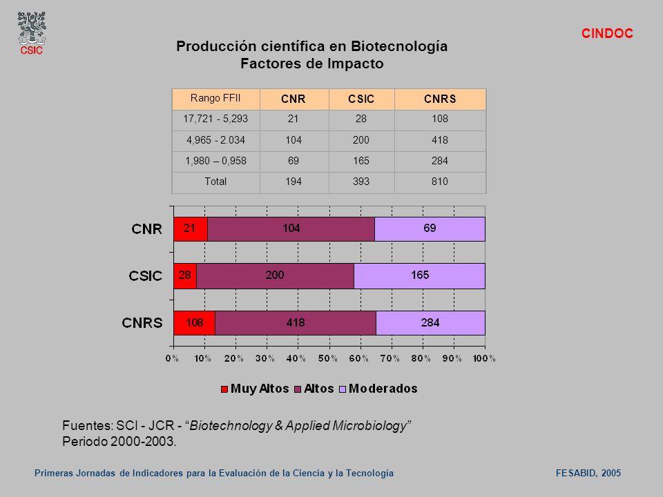 Producción científica en Biotecnología