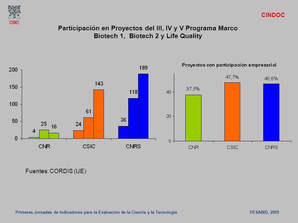CINDOC Participación en Proyectos del III, IV y V Programa Marco Biotech 1, Biotech 2 y Life Quality.