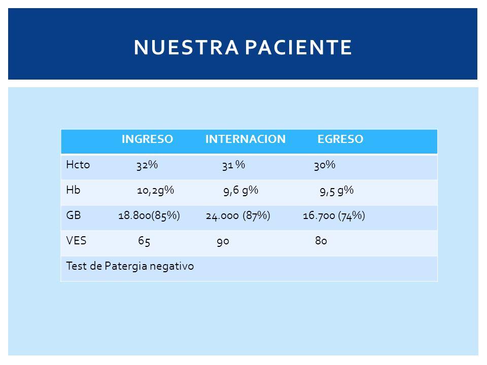 NUESTRA PACIENTE INGRESO INTERNACION EGRESO Hcto 32% 31 % 30%