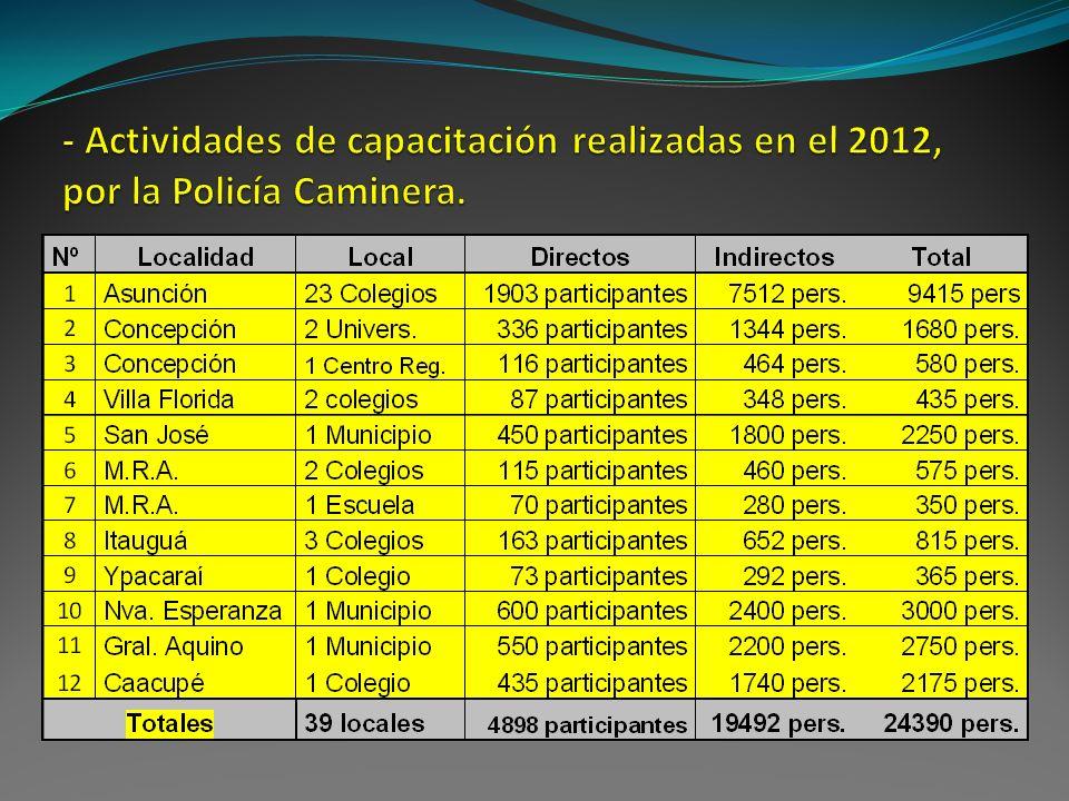- Actividades de capacitación realizadas en el 2012, por la Policía Caminera.