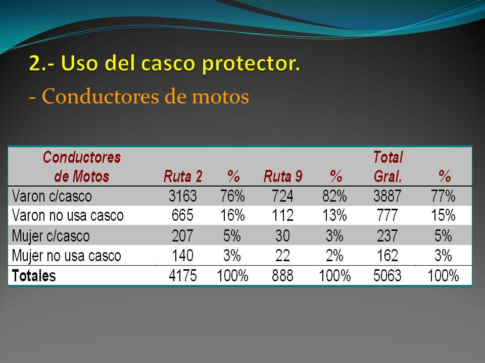 2.- Uso del casco protector.
