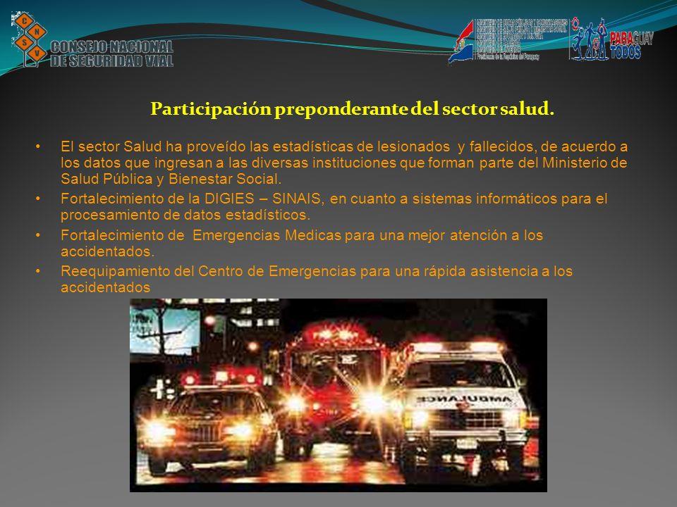 Participación preponderante del sector salud.