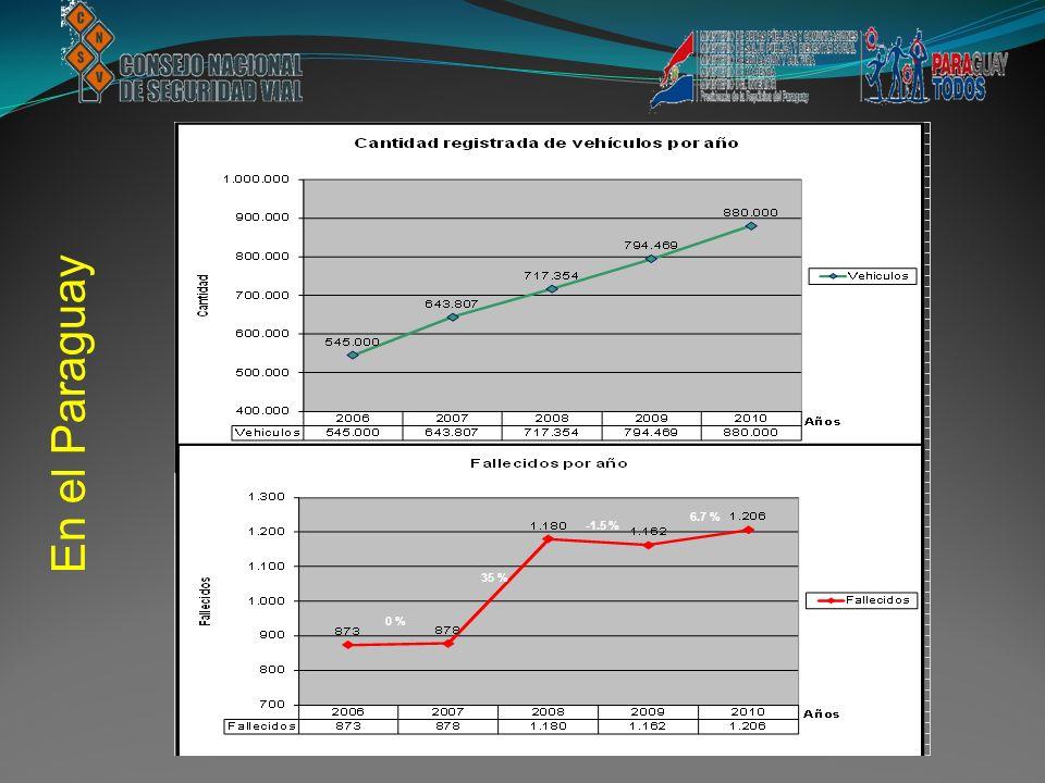 En el Paraguay 6.7 % 6.7 % -1.5 % 35 % 0 %