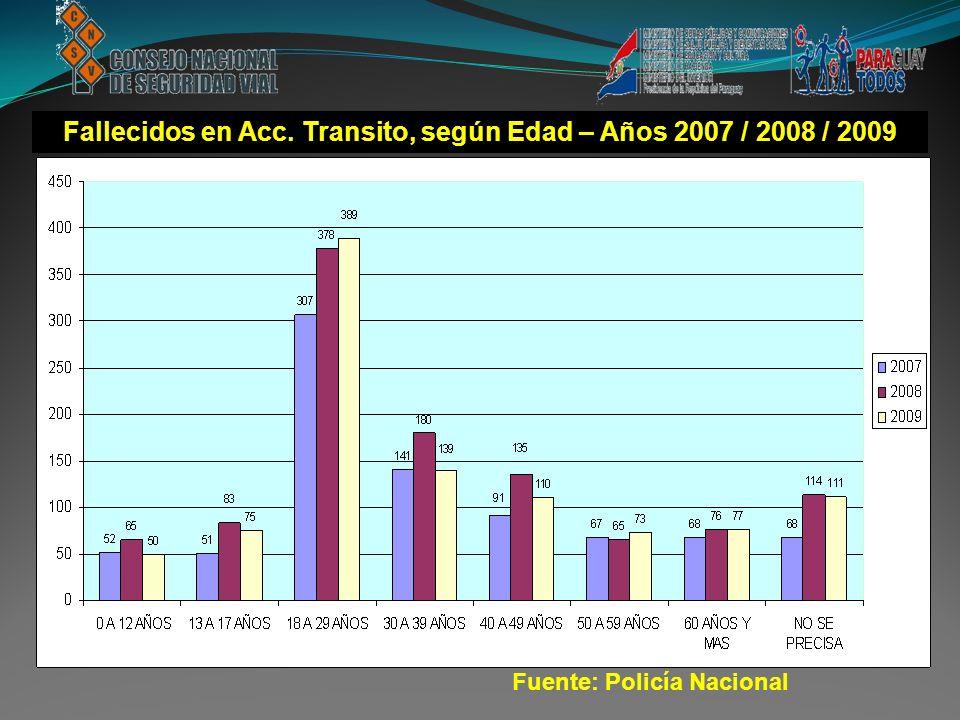 Fallecidos en Acc. Transito, según Edad – Años 2007 / 2008 / 2009