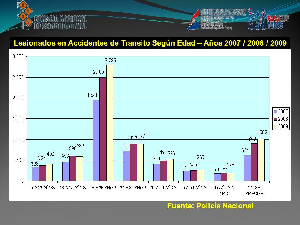 Lesionados en Accidentes de Transito Según Edad – Años 2007 / 2008 / 2009