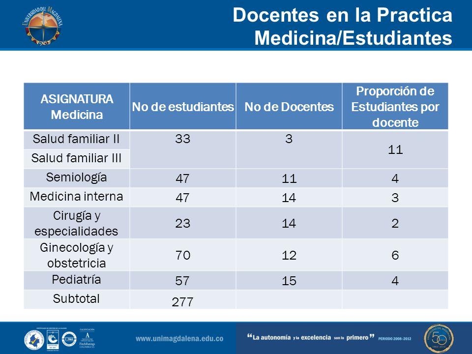 Docentes en la Practica Medicina/Estudiantes