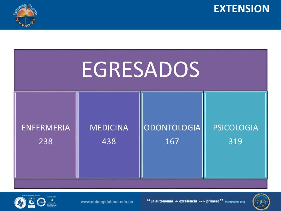 EGRESADOS EXTENSION ENFERMERIA 238 MEDICINA 438 ODONTOLOGIA 167