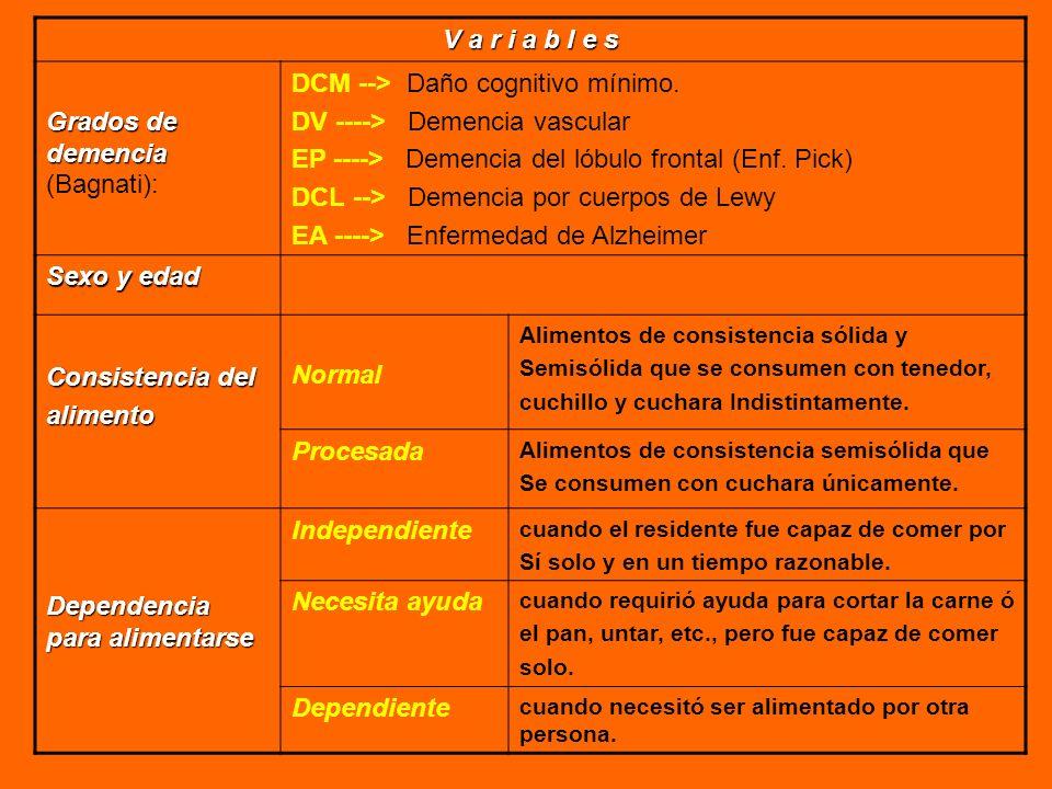 Grados de demencia (Bagnati): DCM --> Daño cognitivo mínimo.