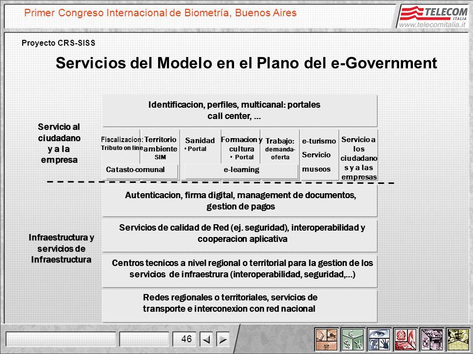 Servicios del Modelo en el Plano del e-Government