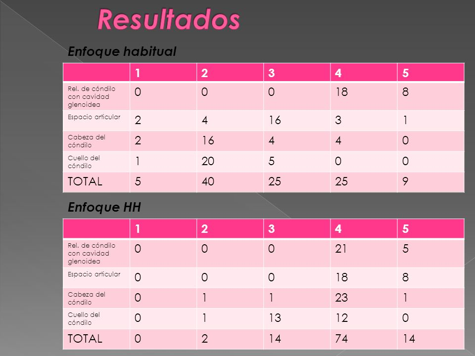 Resultados Enfoque habitual Enfoque HH 1 2 3 4 5 18 8 16 20 TOTAL 40