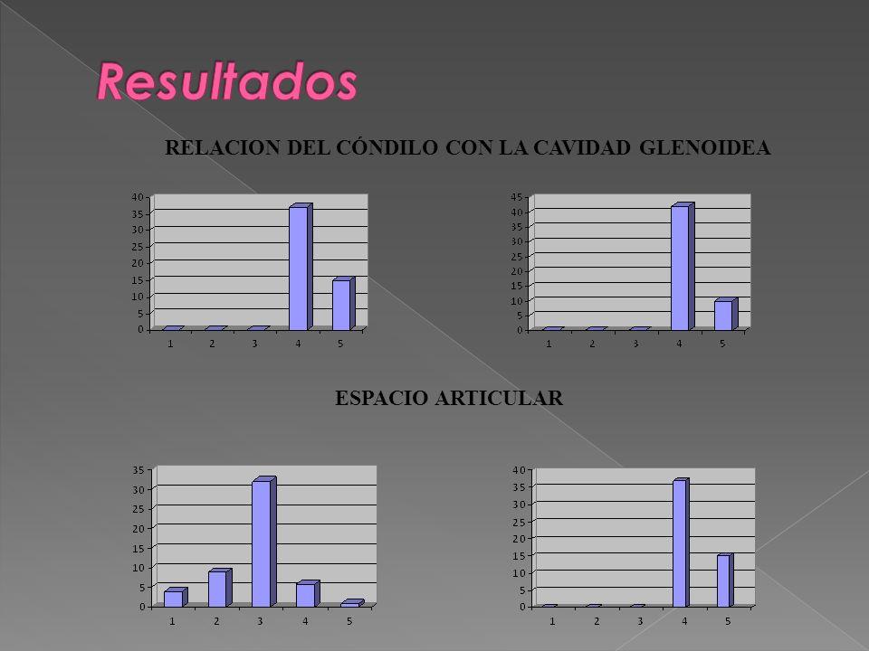 Resultados RELACION DEL CÓNDILO CON LA CAVIDAD GLENOIDEA