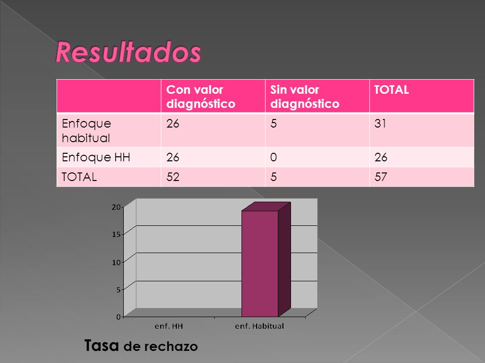 Resultados Tasa de rechazo Con valor diagnóstico Sin valor diagnóstico
