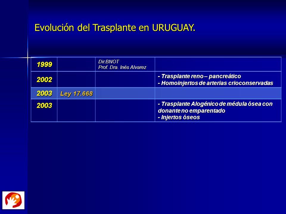 Evolución del Trasplante en URUGUAY.