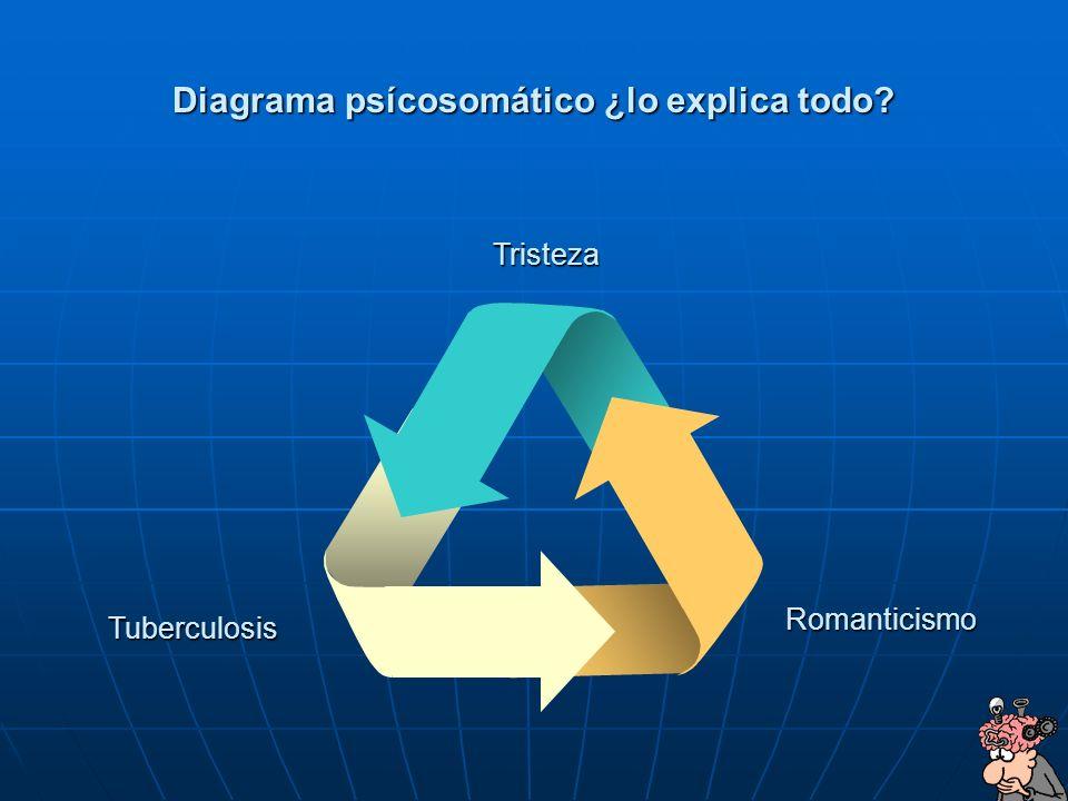 Diagrama psícosomático ¿lo explica todo