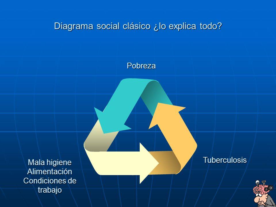 Diagrama social clásico ¿lo explica todo