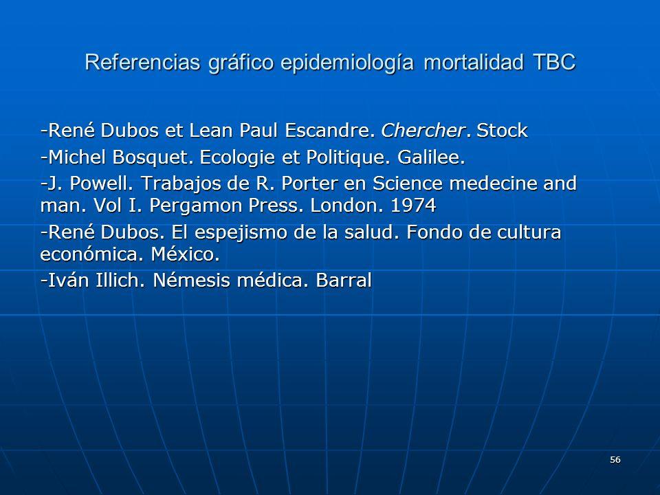 Referencias gráfico epidemiología mortalidad TBC