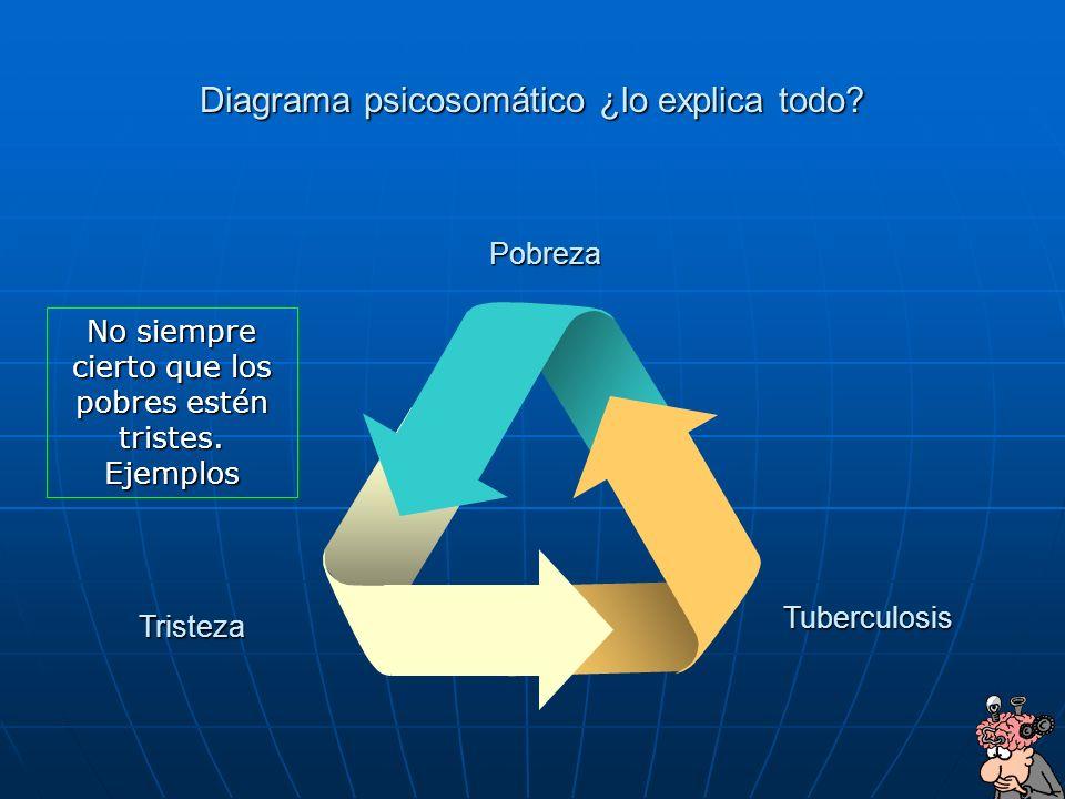 Diagrama psicosomático ¿lo explica todo
