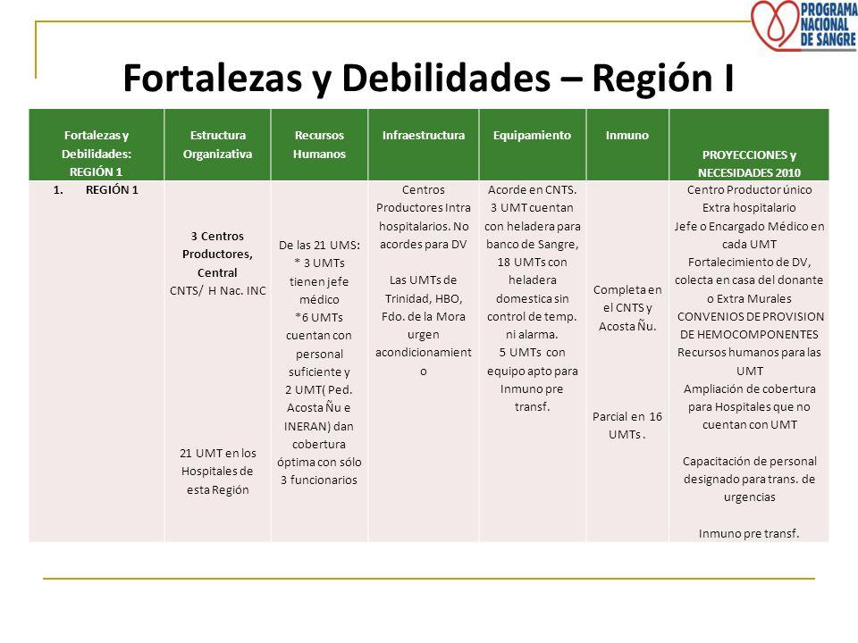 Fortalezas y Debilidades – Región I