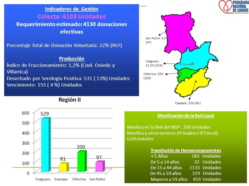 Villarrica: 20% (200) Caazapa: 33% (81) San Pedro: 12% (97) Caaguazu: 12,5% (529) Indicadores de Gestión.