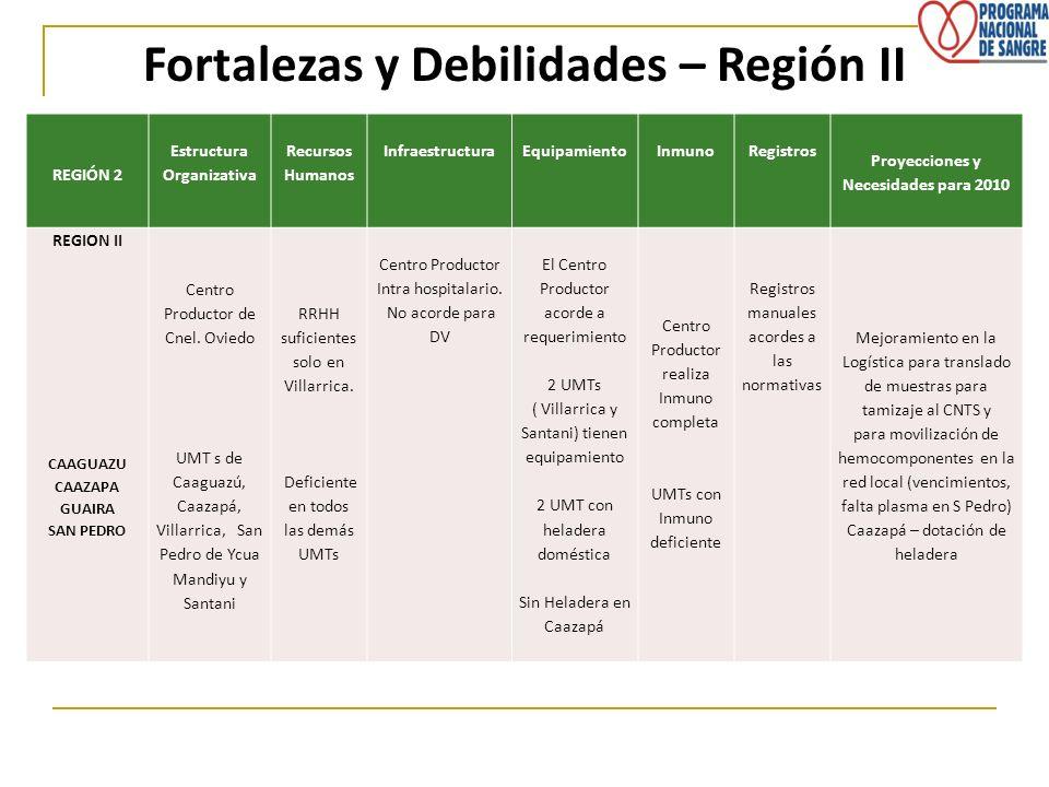 Fortalezas y Debilidades – Región II