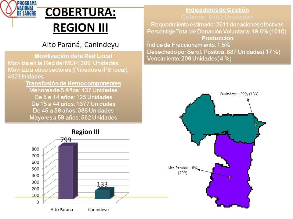 COBERTURA: REGION III Alto Paraná, Canindeyu Colecta: 5162 Unidades