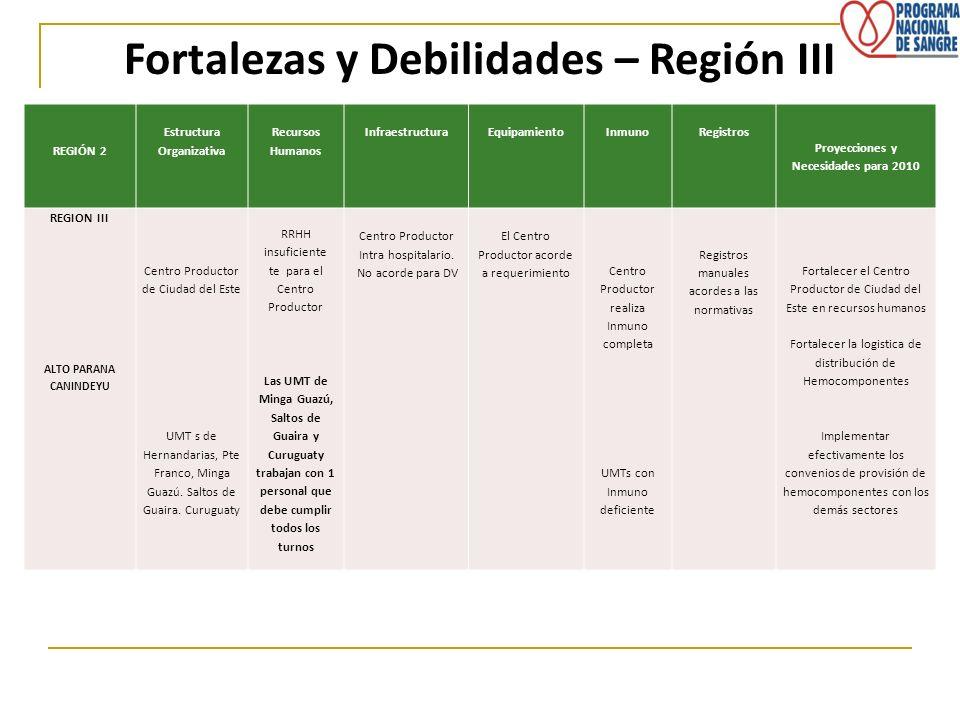 Fortalezas y Debilidades – Región III