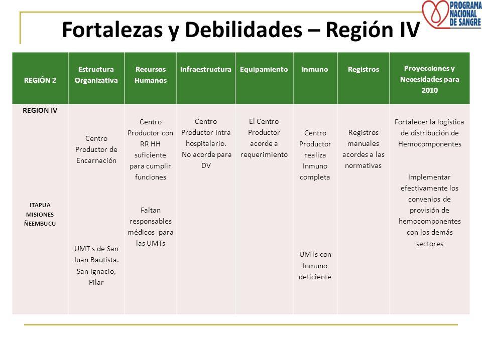 Fortalezas y Debilidades – Región IV