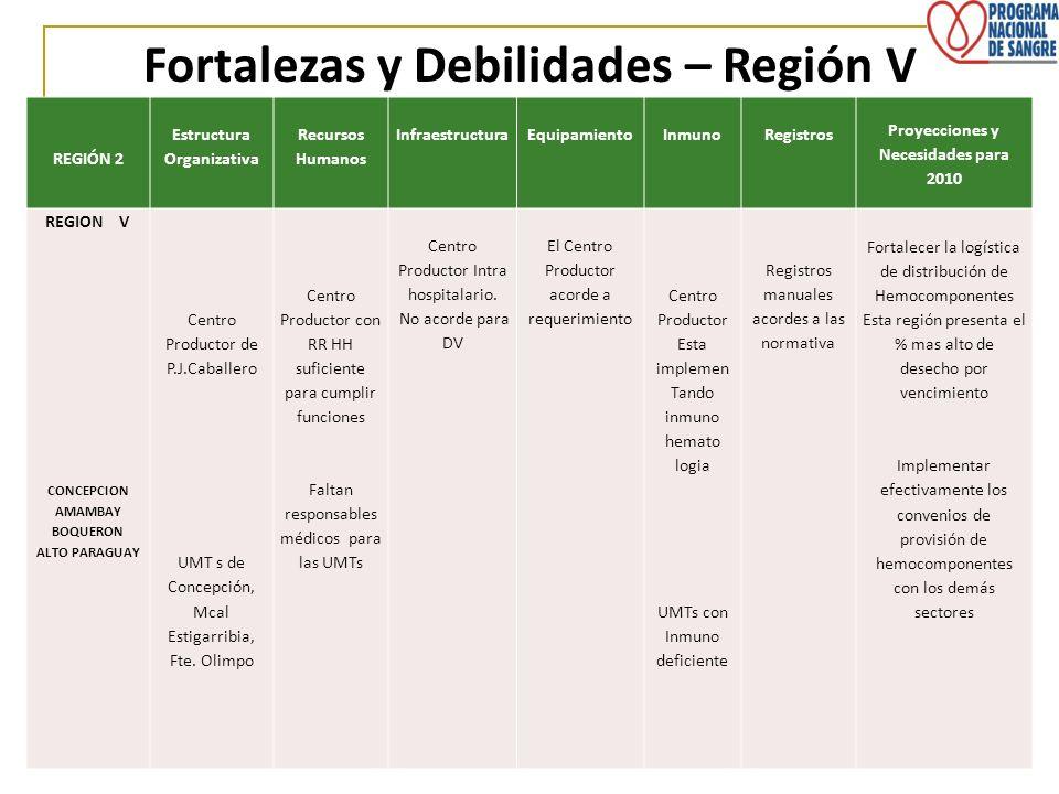 Fortalezas y Debilidades – Región V