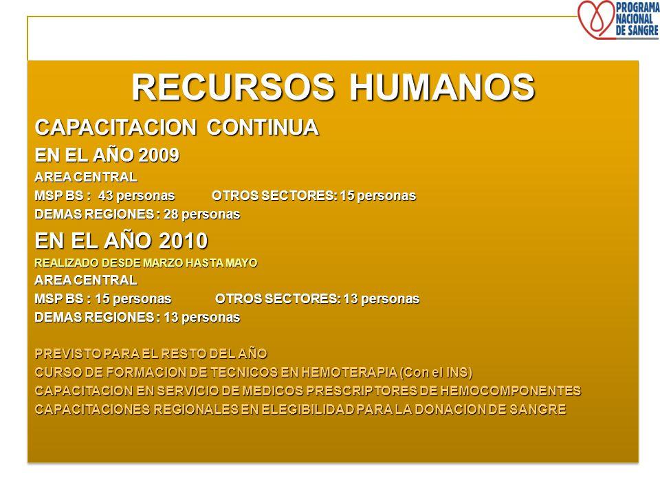 RECURSOS HUMANOS CAPACITACION CONTINUA EN EL AÑO 2010 EN EL AÑO 2009