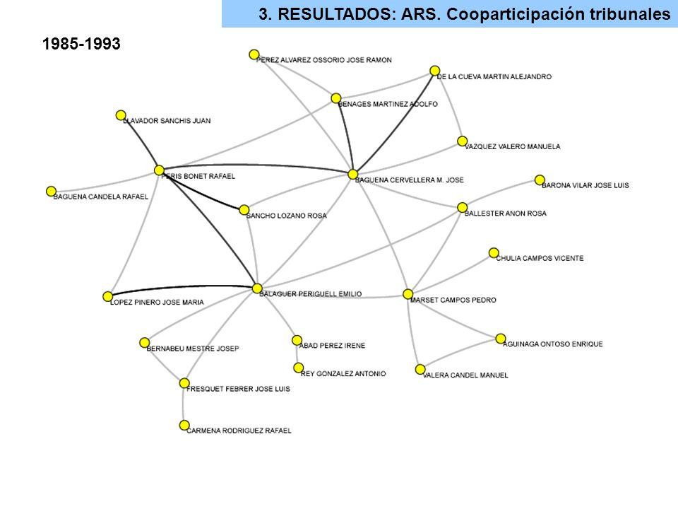3. RESULTADOS: ARS. Cooparticipación tribunales