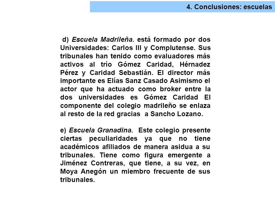 4. Conclusiones: escuelas